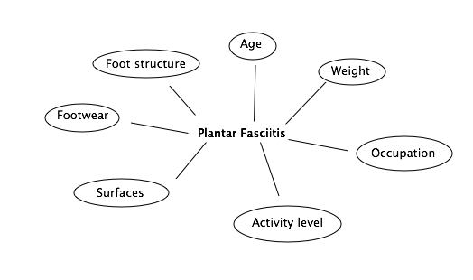 Why do you get plantar fasciitis