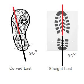 Shoe Shape & Pressure Corns caused by shoe fit
